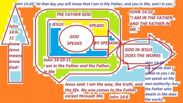 """""""the Father who dwells in Me does the works"""""""