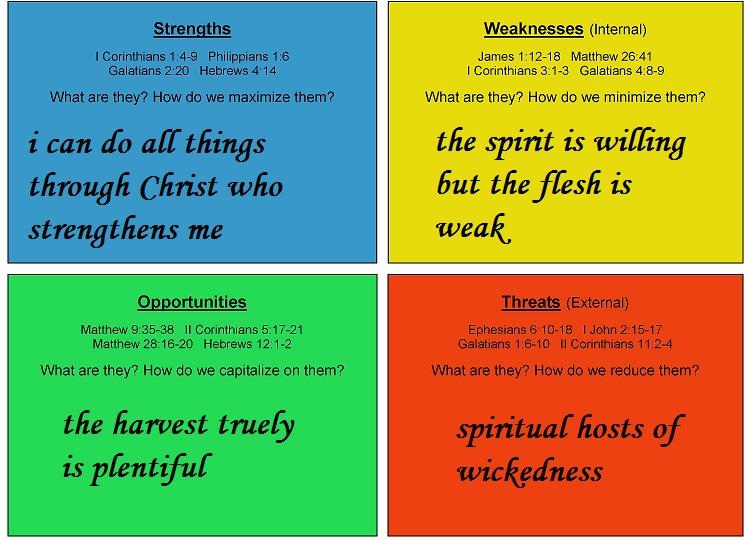 christian-swot-grid