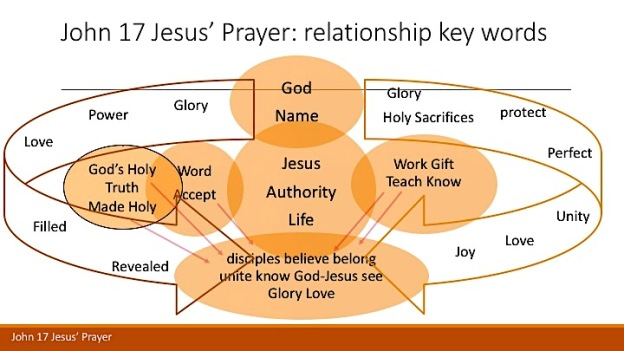 John 17 diagram